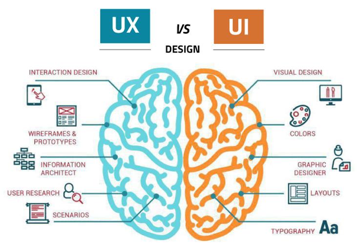 The benefits of UX/UI design
