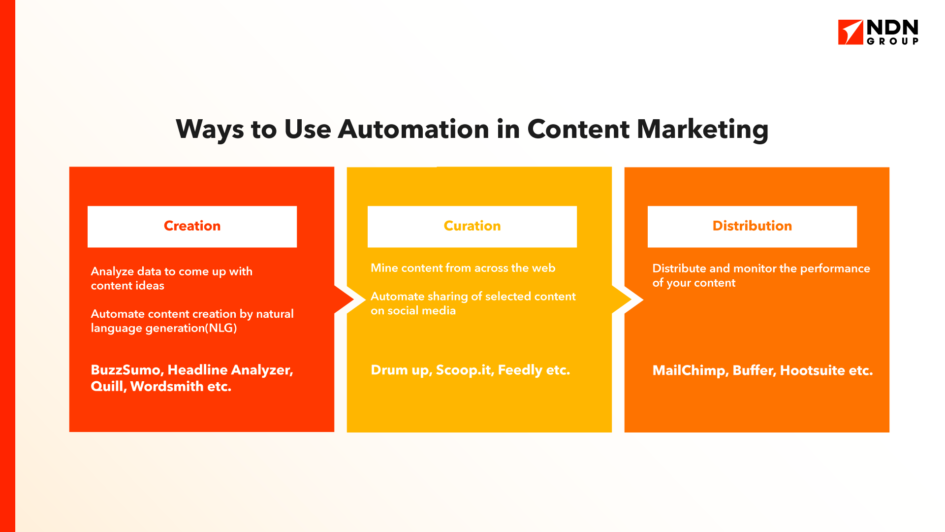 Ways to use automation in content marketing